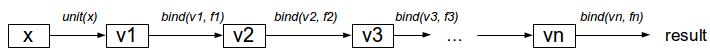 Monad - Computational Model