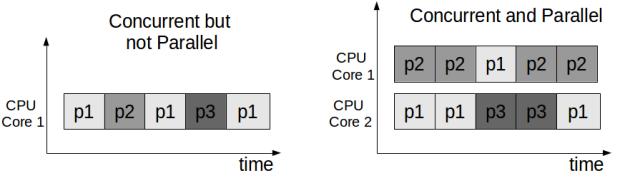 Concurrent_vs_Parallel