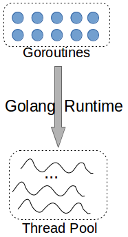 Goroutine