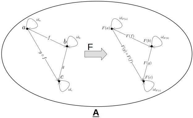 Functional Programming and Category Theory [Part 1